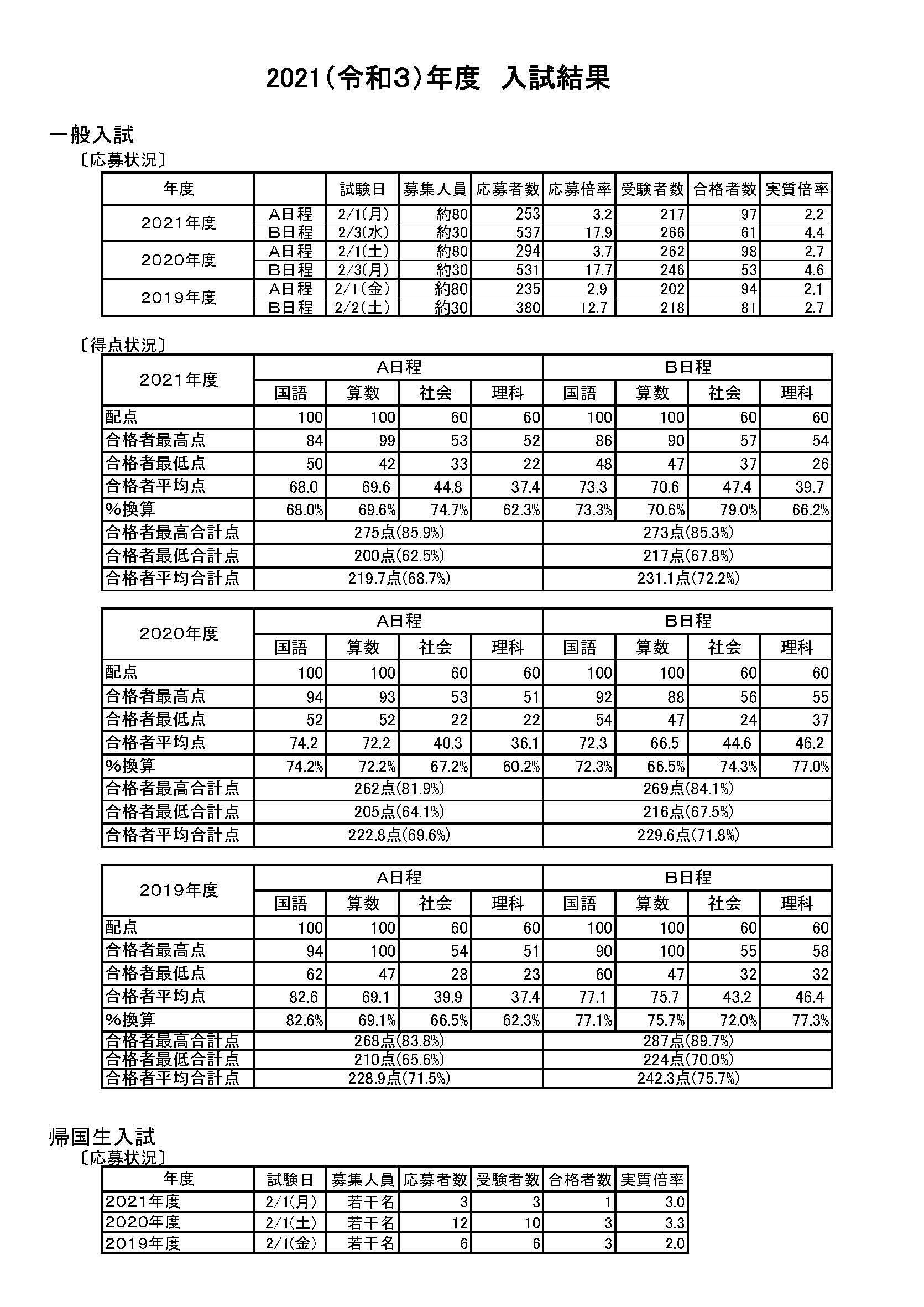 2021nyushi-jyokyo-kekka.jpg